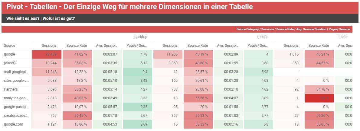 Pivot Tabellen im Google Data Studio
