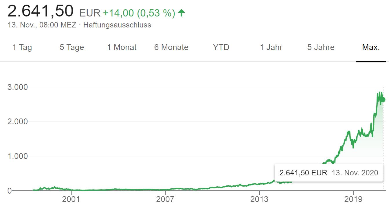 Aktienkurs Chart 1994 - 2020