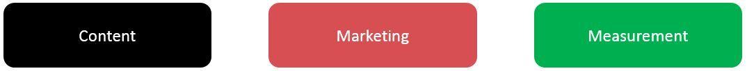 Überblick über 3 Balken Content Marketing Measurement