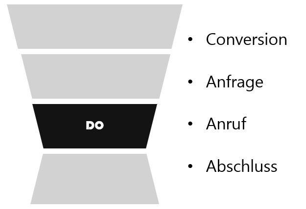 Do Phase im Online Marketing Modell