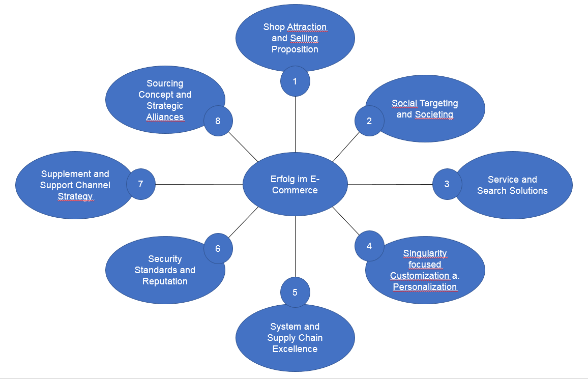 Die 8 Erfolgsfaktoren im E-Commerce
