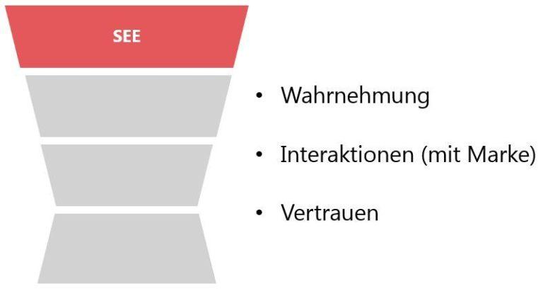 See Phase im Online Marketing Business Framework 2.0