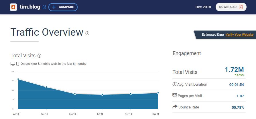 webseiten-traffic von tim.blog auf similarweb
